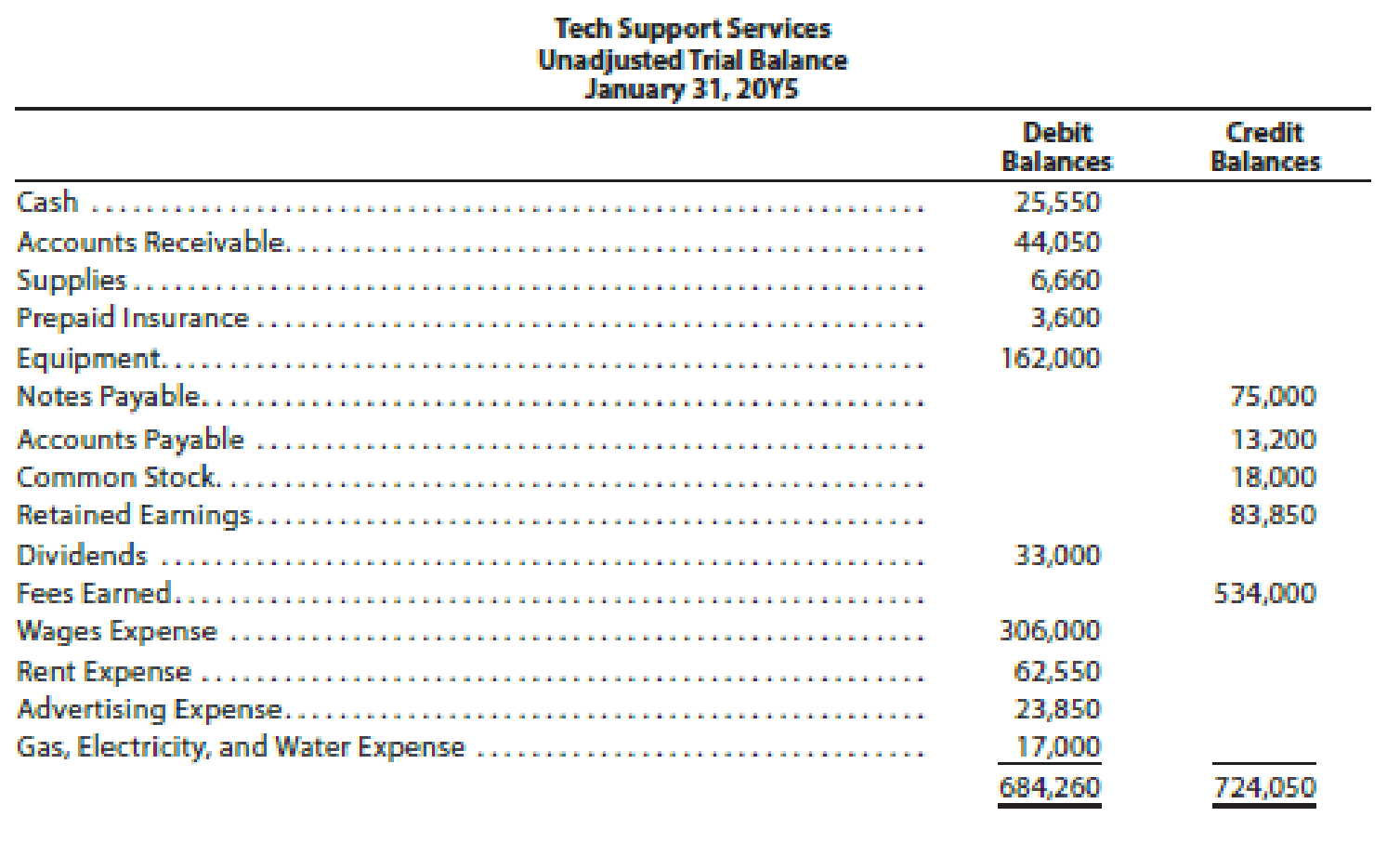 Chapter 2, Problem 5PB, Corrected trial balance Tech Support Services has the following unadjusted trial balance as of