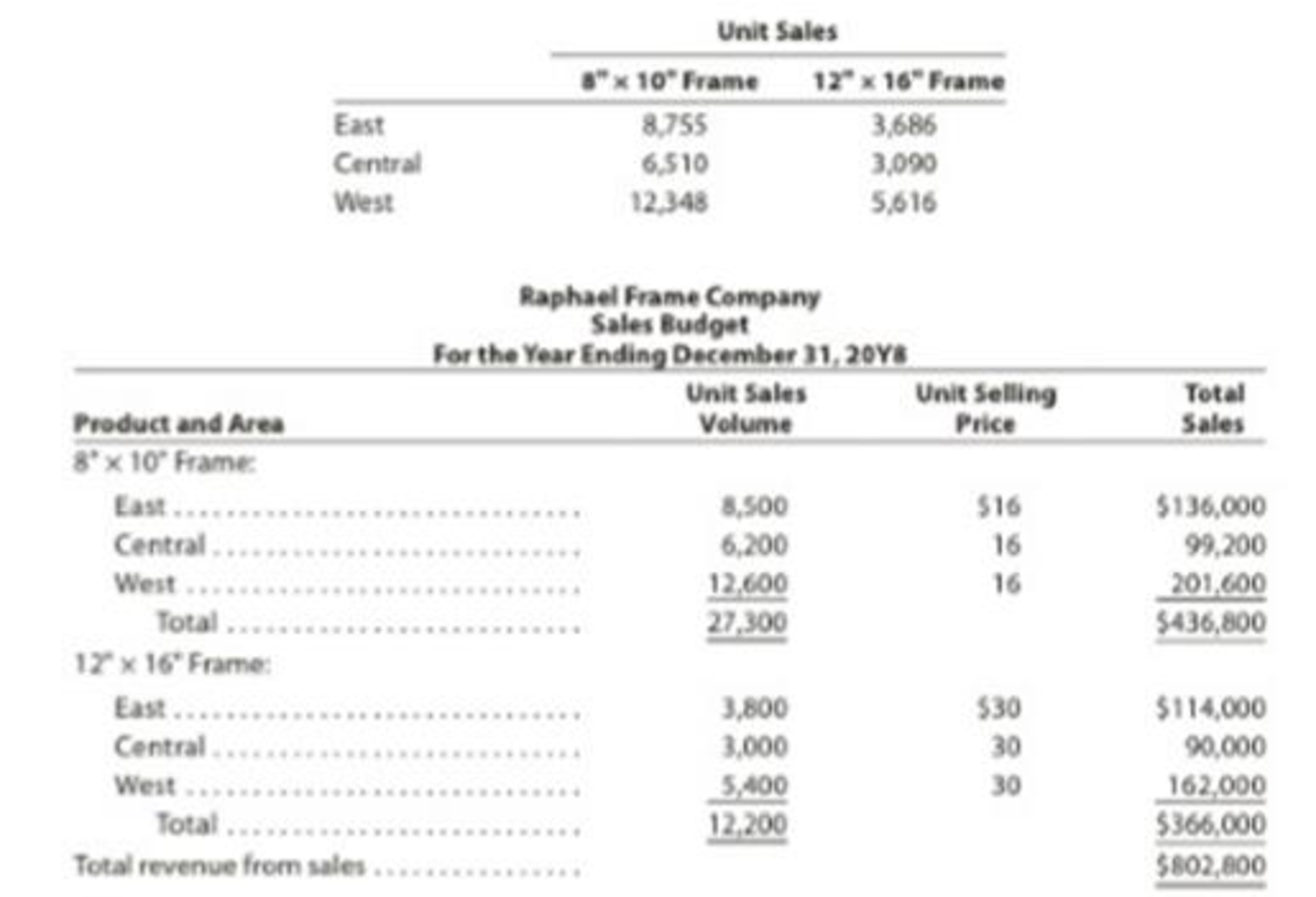 Chapter 22, Problem 1PA, Forecast sales volume and sales budget For 20Y8, Raphael Frame Company prepared the sales budget , example  1