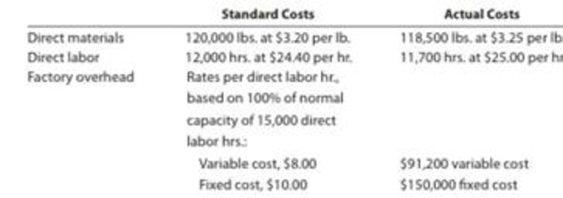 Chapter 23, Problem 3PA, Direct materials, direct labor, and factory overhead cost variance analysis Mackinaw Inc. processes