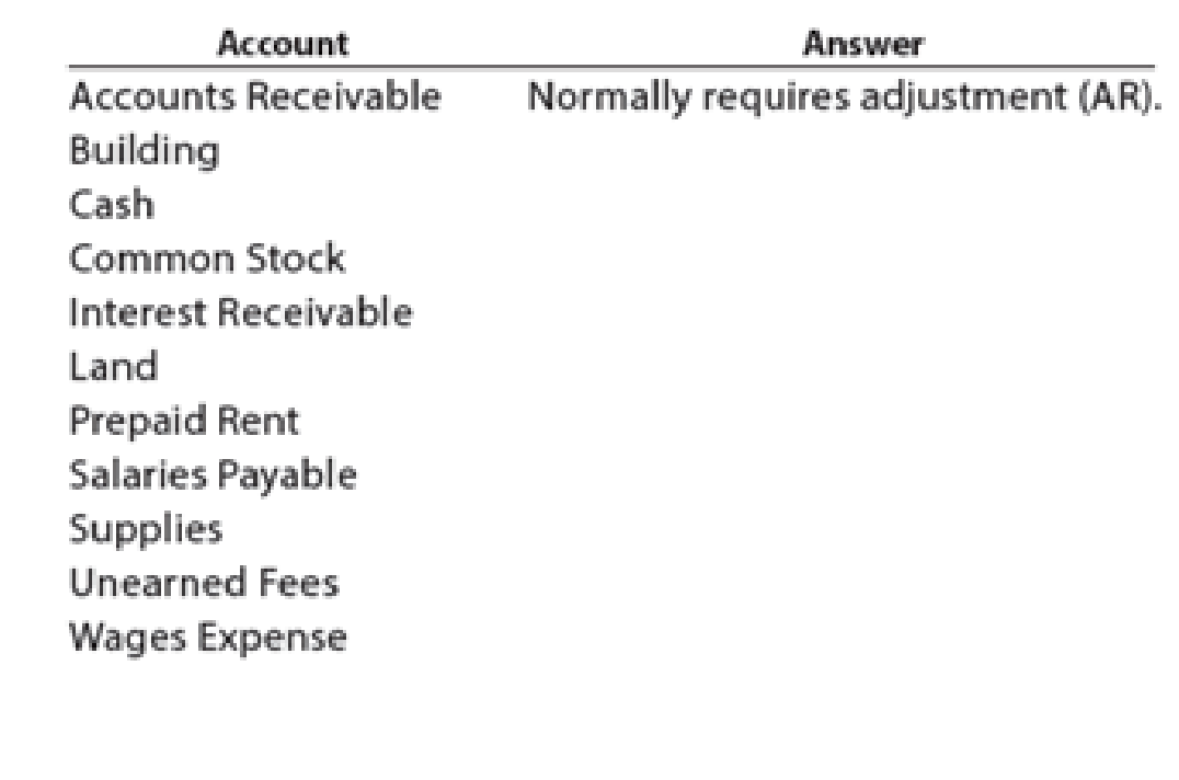 Chapter 3, Problem 2E, Classifying adjusting entries The following accounts were taken from the unadjusted trial balance of