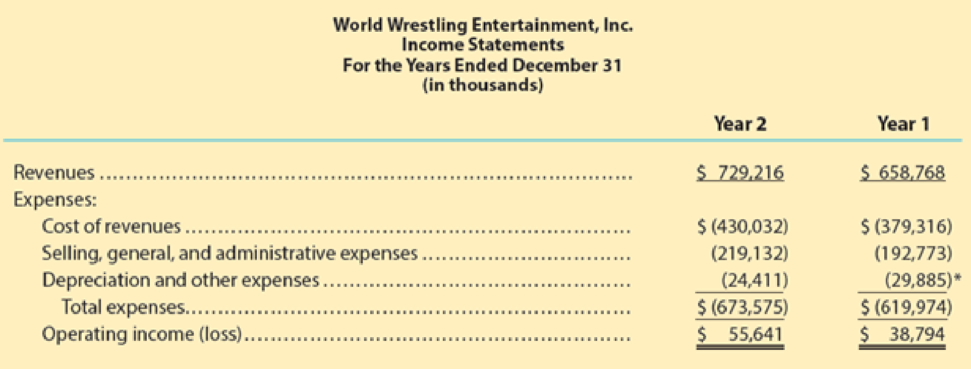 Chapter 3, Problem 3MAD, Analyze World Wrestling Entertainment World Wrestling Entertainment, Inc. (WWE) is a sports media