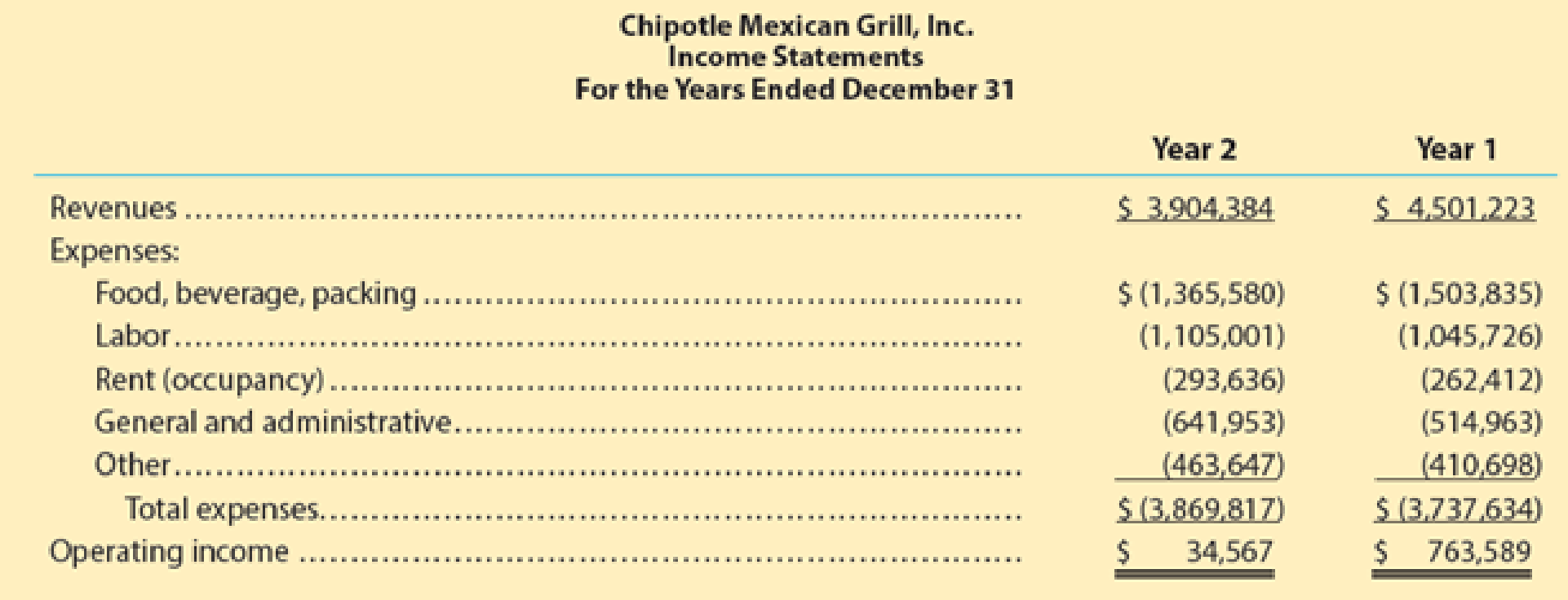 Chapter 3, Problem 4MAD, Analyze Chipotle Mexican Grill Chipotle Mexican Grill, Inc. (CMG) is a quick-service restaurant