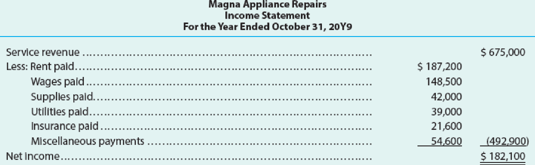 Chapter 3, Problem 5TIF, Adjustments and financial statements Several years ago, your brother opened Magna Appliance Repairs. , example  1