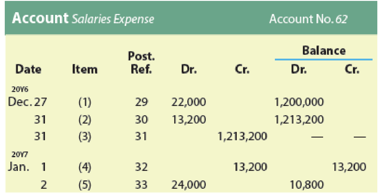 Chapter 4, Problem 29E, Entries posted to wages expense account Portions of the salaries expense account of a business