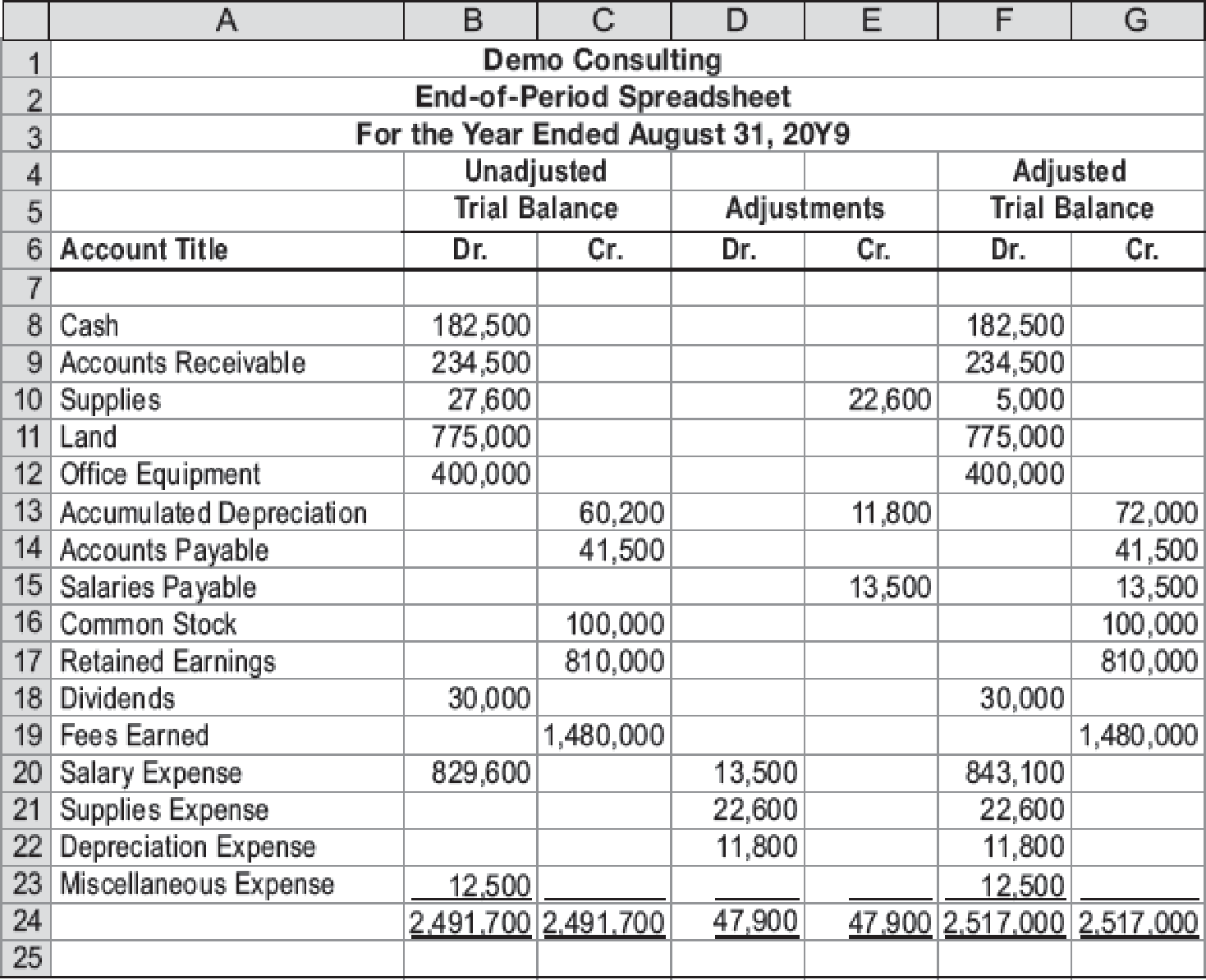 Chapter 4, Problem 3E, Financial statements from the end-of-period spreadsheet Demo Consulting is a consulting firm owned