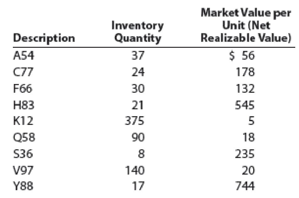 Chapter 6, Problem 6PB, Lower-of-cost-or-market inventory Data on the physical inventory of Katus Products Co. as of , example  1