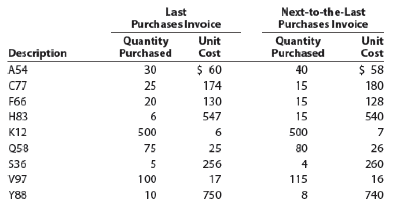 Chapter 6, Problem 6PB, Lower-of-cost-or-market inventory Data on the physical inventory of Katus Products Co. as of , example  2