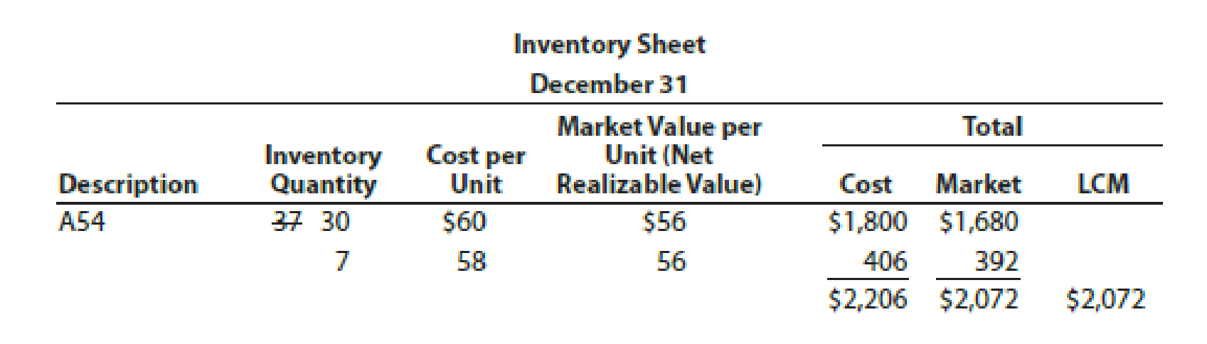 Chapter 6, Problem 6PB, Lower-of-cost-or-market inventory Data on the physical inventory of Katus Products Co. as of , example  3