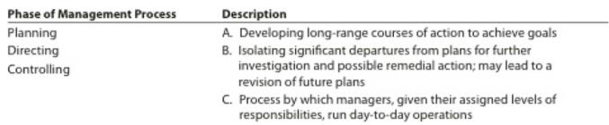 Chapter 1, Problem 1BE, Management process Three phases of the management process are planning, directing, and controlling.