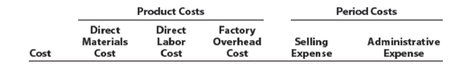 Chapter 1, Problem 1PB, The following is a list of costs that were incurred in the production and sale of lawn mowers: a.