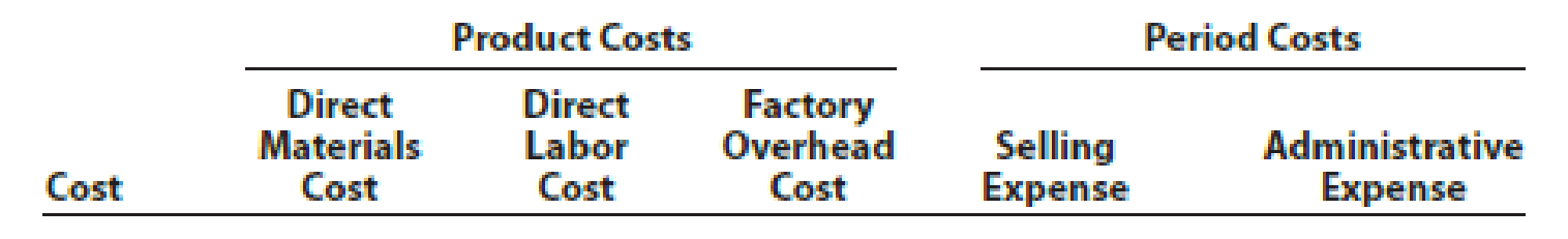 Chapter 1, Problem 2PA, The following is a list of costs incurred by several manufacturing companies: a. Annual picnic for