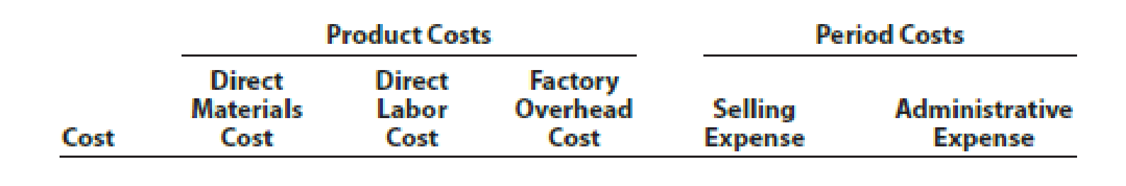 Chapter 1, Problem 2PB, The following is a list of costs incurred by several manufacturing companies: a. Bonus for vice
