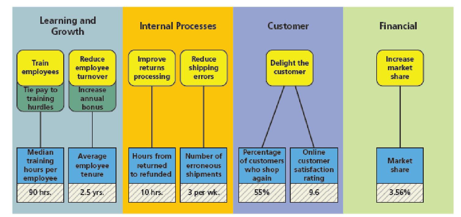 Chapter 14, Problem 1PB, Instructions 1. Based on the balanced scorecard and the following descriptions of the predicted