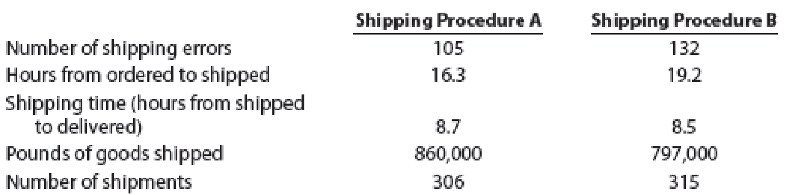 Chapter 14, Problem 5E, Apples  Oranges Inc. is trying to become more efficient in shipping goods. It is experimenting with