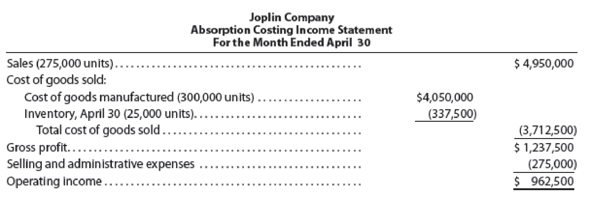 Chapter 7, Problem 5E, On April 30, the end of the first month of operations, Joplin Company prepared the following income