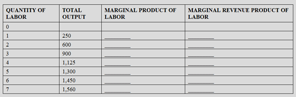 Chapter 16, Problem 1P, The following table shows workers' Total Output each week on a perfectly competitive cherry farm.