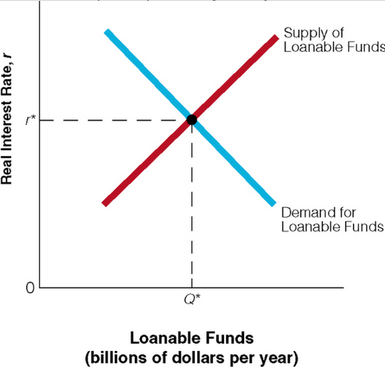 A What Happens To The Loanable Funds Supply And Demand Curves If Business Expectations And Disposable Income Both Increase B What Happens To The Loanable Funds Supply And Demand Curves If Profitable