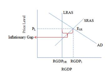 Chapter 22, Problem 7P, Use the accompanying diagram to answer questions a and b. a. Illustrate an inflationary gap on the