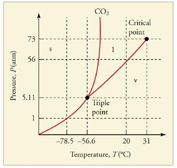 Chapter 13, Problem 16CQ, What is the vapor pressure of solid carbon dioxide (dry ice) at _785 Figure 13.36 The phase diagram , example  1