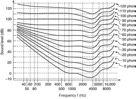 College Physics, Chapter 17, Problem 67PE