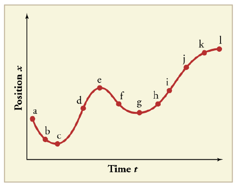 Chapter 2, Problem 27CQ, (a) Sketch a graph of velocity versus time corresponding to the graph of displacement versus time