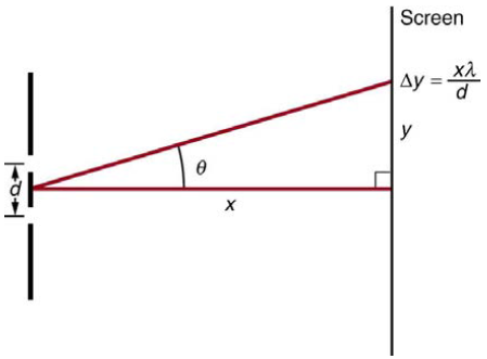 Chapter 27, Problem 18PE, Figure 27.56 shows a double slit located a distance x from a screen, with the distance from the