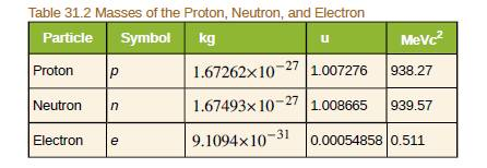 Chapter 31, Problem 75PE, The purpose of this problem is to show in three ways that the binding energy at the election in a