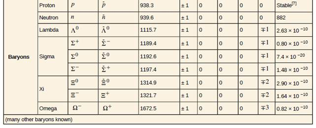 Chapter 33, Problem 36PE, Verify the quantum numbers given for the proton and neutron in Table 33.2 by adding the quantum , example  2