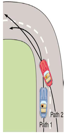 Chapter 6, Problem 6CQ, Pace car drivers routinely cut corners as shown in Figure 6.32. Explain how this allows the curve to