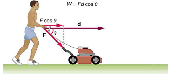 Chapter 7, Problem 4CQ, The person in Figure 7.33 does work on the lawn mower. Under what conditions would the mower gain