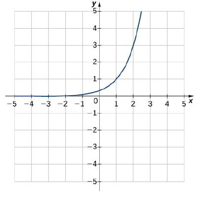Chapter 1.5, Problem 235E, For the following exercises, match the exponential equation to the correct graph. y=4x y=3x1 y=2x+1