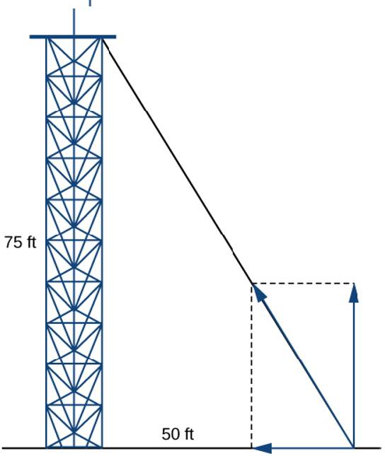 A Guy Wire Supports A Pole That Is 75 Ft High One End Of The Wire Is Attached To The Top Of The Pole And The Other End Is Anchored To The Ground