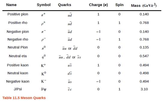 Chapter 11, Problem 41P, Argue that the quark composition given in Table 11.5 for the positive kaon is consistent with the