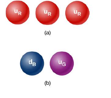 Chapter 11, Problem 43P, Why can't either set of quarks shown below form hadron?