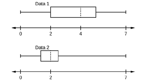 Chapter 2, Problem 88H, Given the following box plots, answer t* questions. Figure 2.45 a. In complete sentences, explain