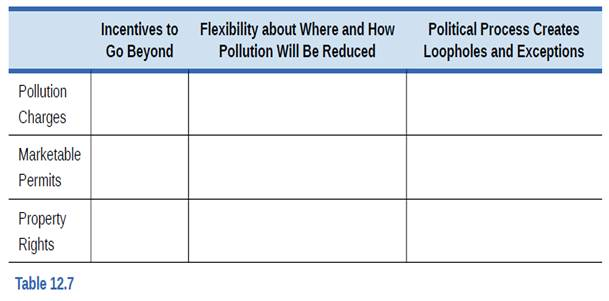 Chapter 12, Problem 9SCQ, The rows in Table 12.7 show three market-oriented tools for reducing pollution. The columns of the
