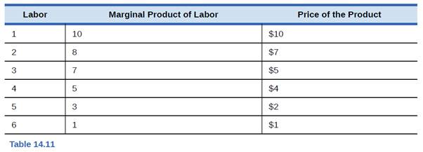 Chapter 14, Problem 2SCQ, Table 14.11 shows levels of employment (Labor), the marginal product at each of those levels, and a , example  1