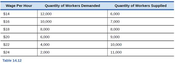 Chapter 14, Problem 3SCQ, Table 14.12 shows the quantity demanded and supplied in the labor market for driving city buses in , example  1