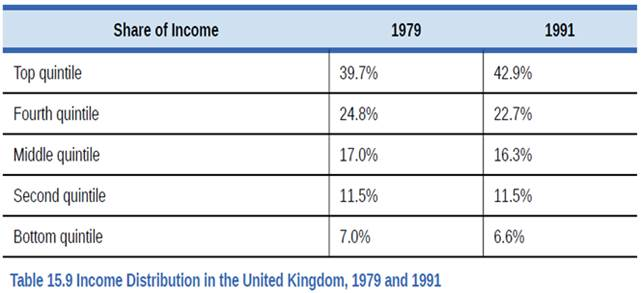 Chapter 15, Problem 7SCQ, Table 15.9 shows the share of income going to each quintile of the income distribution for the