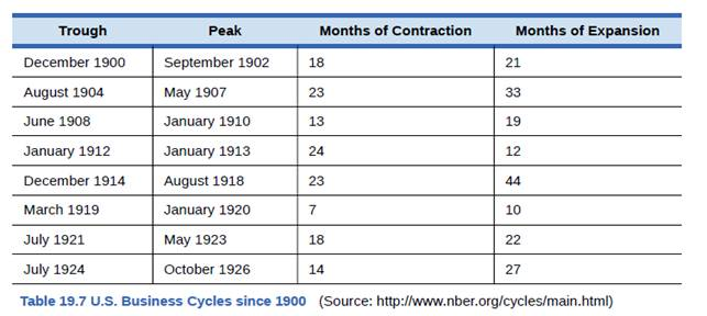 Chapter 19, Problem 5SCQ, According to Table 19.7, how often have recessions occurred since the end of World War II (1945)? , example  1
