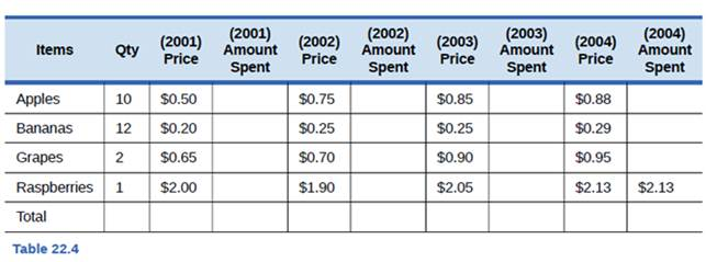 Chapter 22, Problem 1SCQ, Table 22.4 shows the fruit prices that the typing college student purchased from 2001 to 2004. What