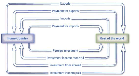 Chapter 23, Problem 9SCQ, How does the bottom portion of Figure 23.3, showing the international flow of investments and , example  1