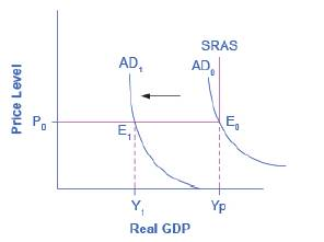 Chapter 25, Problem 3SCQ, Use the AD/AS model to explain bow an inflationary gap occurs, beginning from the initial , example  1