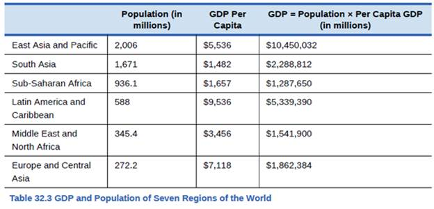 Chapter 32, Problem 1SCQ, Using the data in Table 32.3 , rank the seven regions of the world according to GDP and then