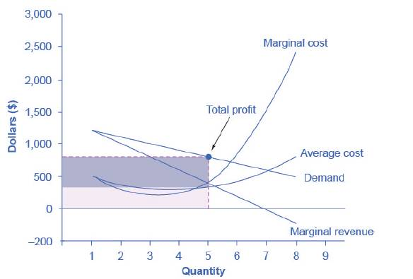Chapter 9, Problem 32P, Draw the demand curve, marginal revenue, and marginal cost curves from Figure 9.6, and identify the